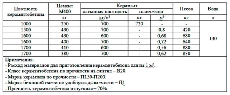 Пропорции керамзитобетона для блоков