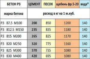 Бетон 250 как найти плотность бетонной смеси