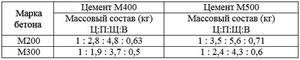 состав бетона м300 пропорции в ведрах