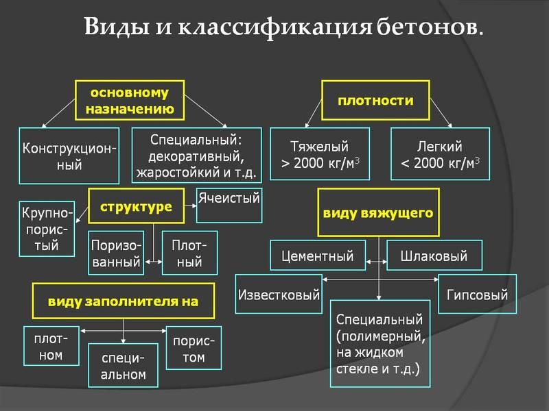 свойства и виды бетонов классификация бетонов