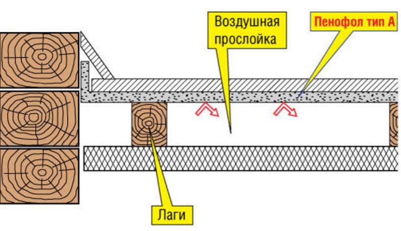 Утепление веранды изнутри своими руками для зимнего проживания в деревянном доме – обзор материалов и пошаговые схемы || Как утеплить пристройку из бруса