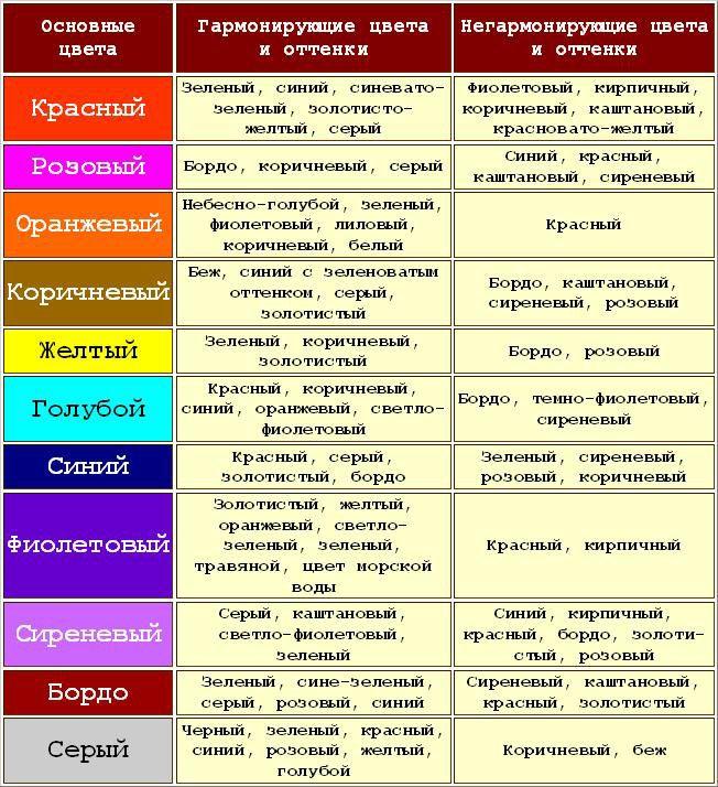 Таблица сочетания цветов в интерьере || Самые удачные сочетания цветов